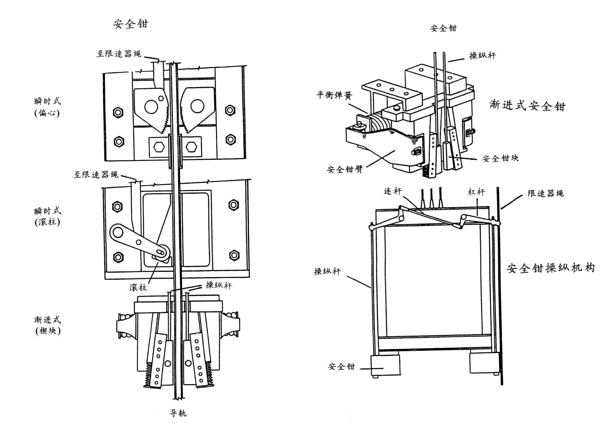 电梯图解 - 卓云在线成都科技有限公司
